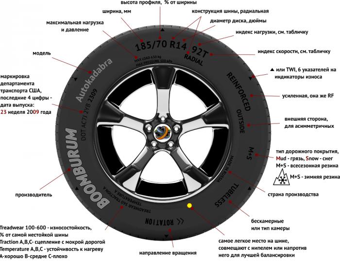 Буквенные индексы на шинах